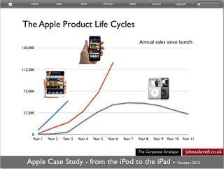 Apple Product Life Cycles   Marketing   Apple products, Life