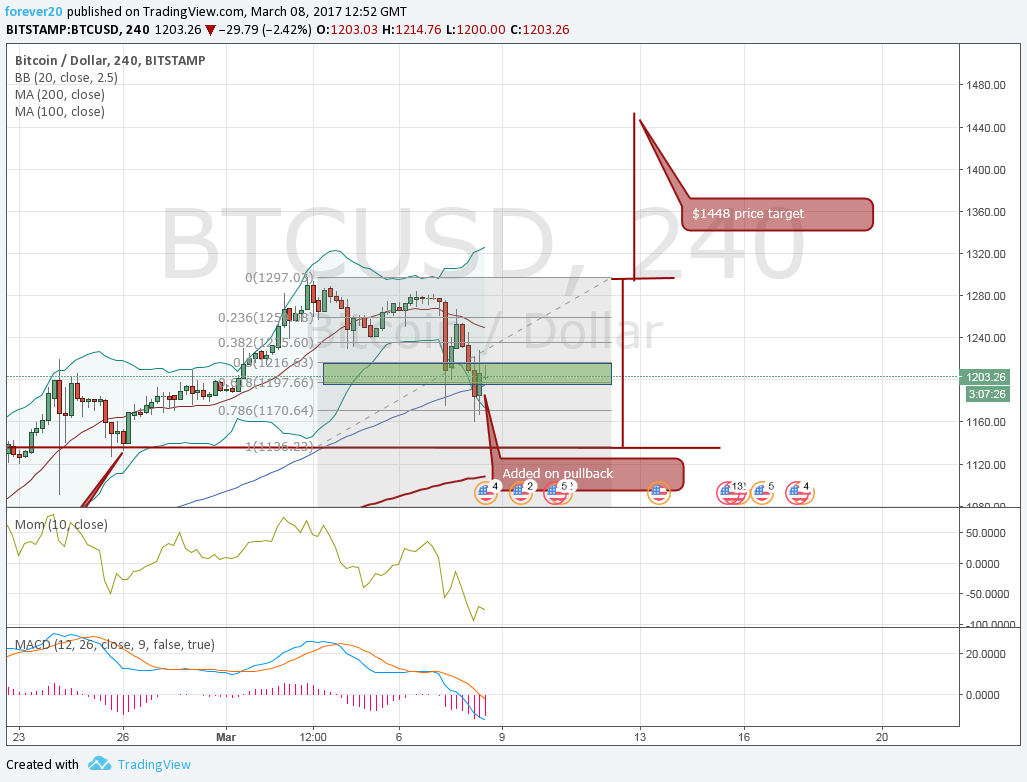 Sticking with $1448 price target area of two weeks ago nothing has changed view btcusd Bitcoin