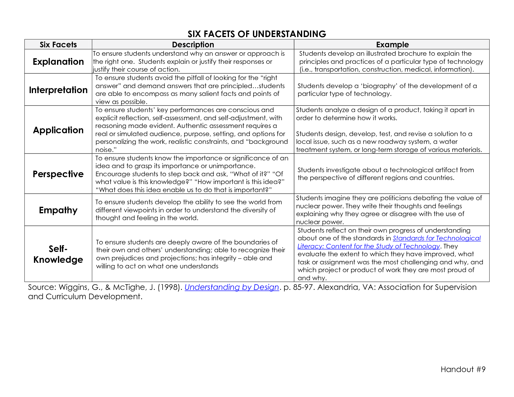 Six facets of understanding with examples wiggins - Understanding by design math unit plans ...