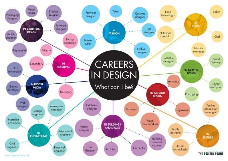 Careers In D T Poster What Can I Be Inspiring Careers Ideas For Design Students Art Careers Jobs In Art Design Student