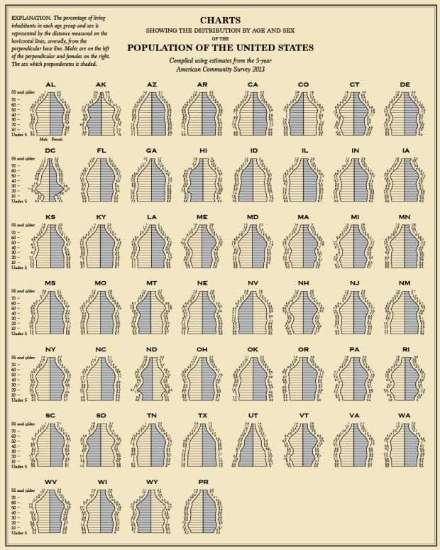 Lattice'd Hourglass chart of age distribution by state Bar width ...