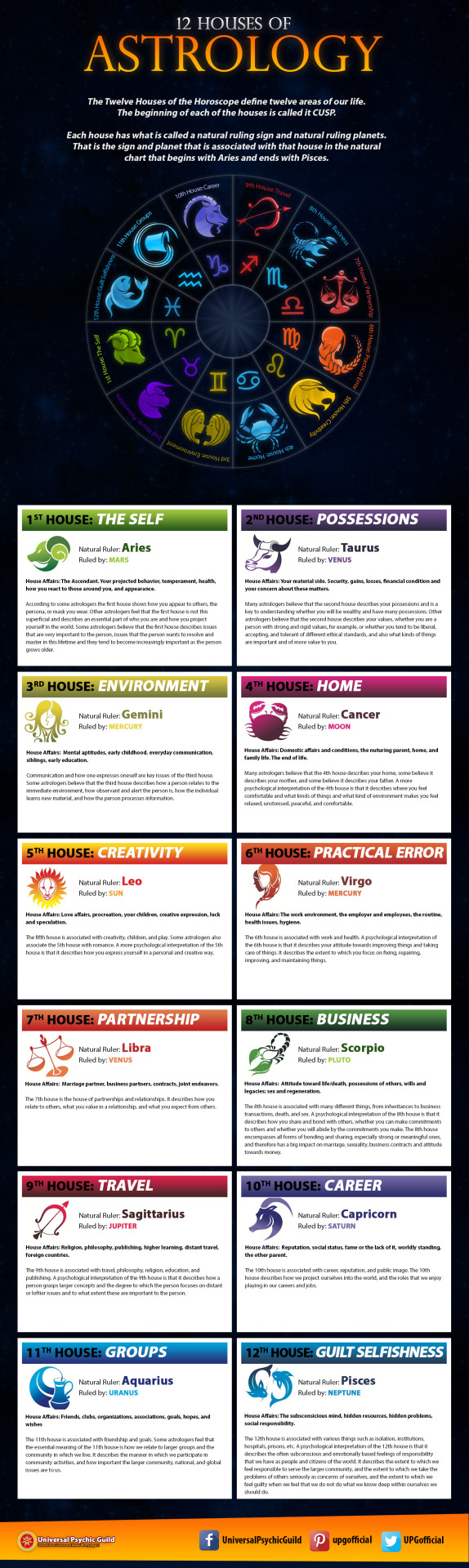 12 Houses of Astrology Explained - InfographicHave you ever wondered how astrologers read your #zodiacsigns for the coming days and weeks? They refer to the 12 #Astrology Houses!Learn more about #AstrologyHouses! Read our Blog Post! - http://www.psychicguild.com/blog/astrology-signs/12-astrology-houses-explained/