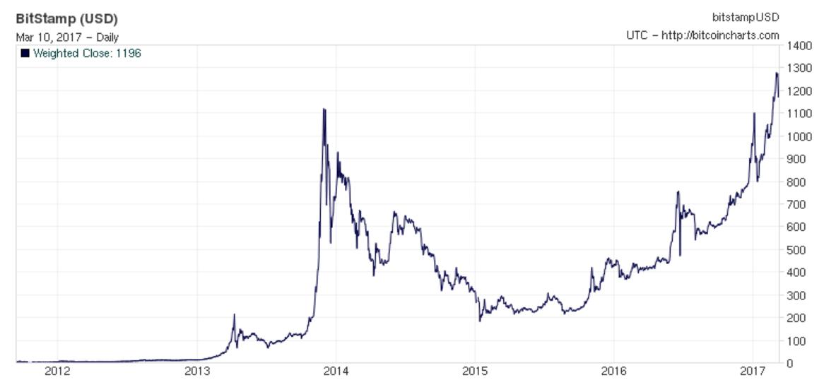 Risultati Immagini Per Bitcoin Price History Immagini