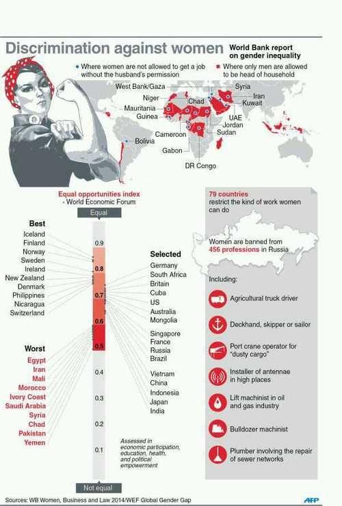 gender discrimination in syria
