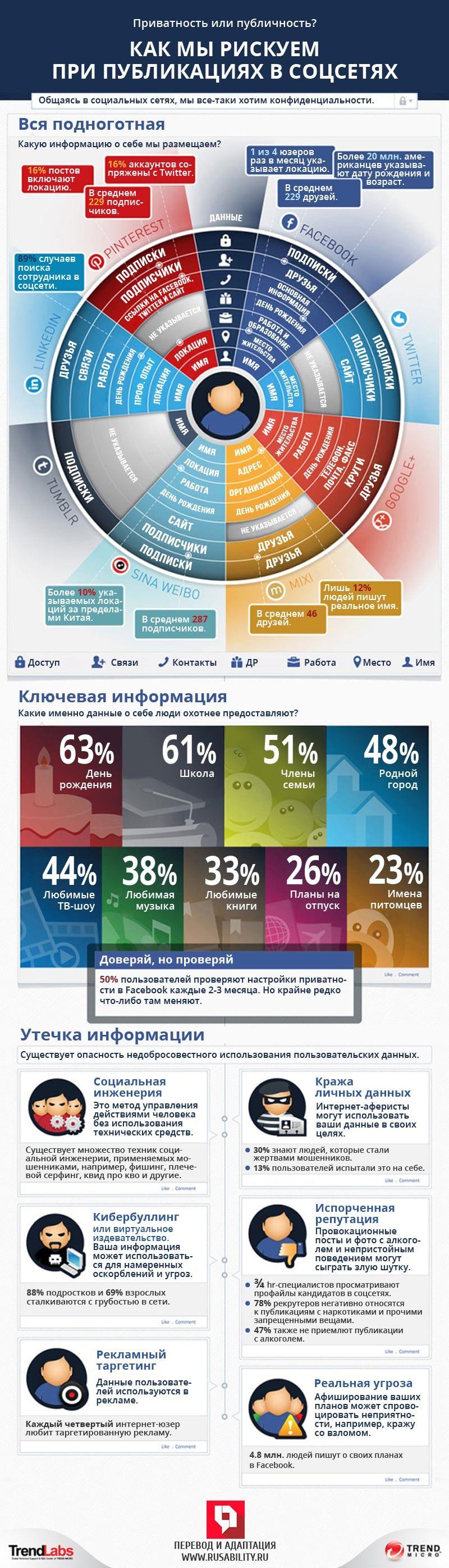 Личные данные в соцсетях: безопасность и риски. Инфографика