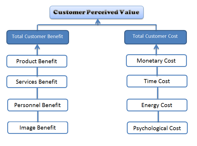 perceived value   Marketing tactics, Content marketing