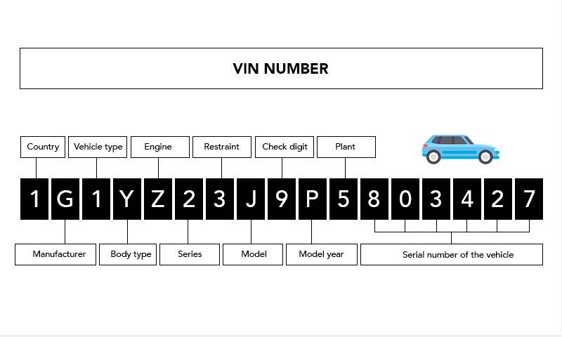 What Is Vin Number Vehicle Identification Number Vin Numbers Obd