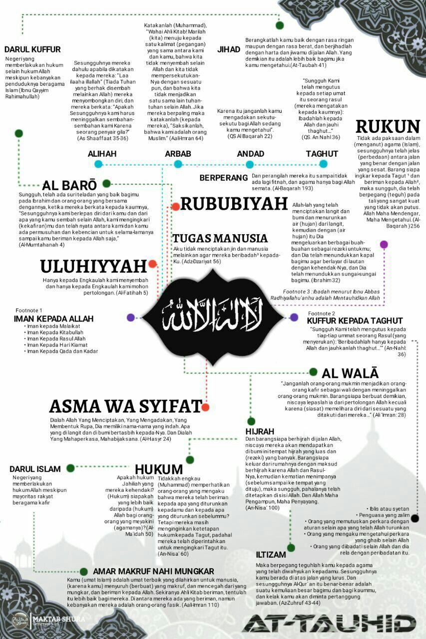 Poster Infografik Sebagian Ilmu Tauhid Kutipan Agama Agama Kutipan