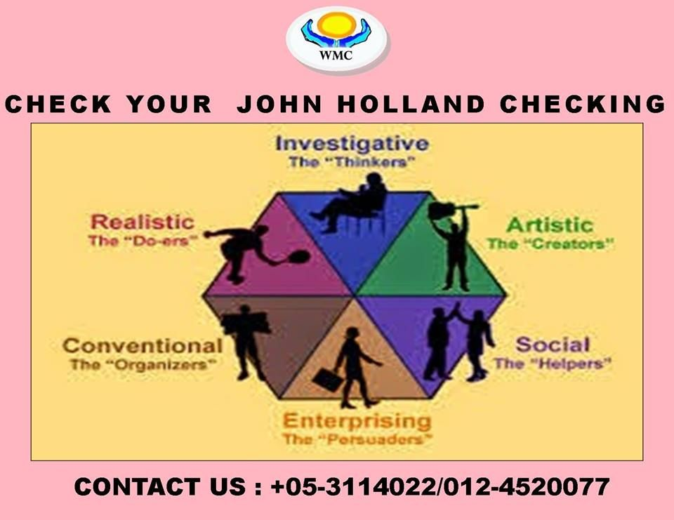 The Holland codes or the Holland Occupational Themes