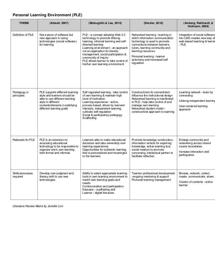 Synthesis Matrix for Literature Review TCSPP Pinterest - literature review
