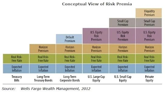 Graduated Risk Scale By Security Type Maturity Etc With Images