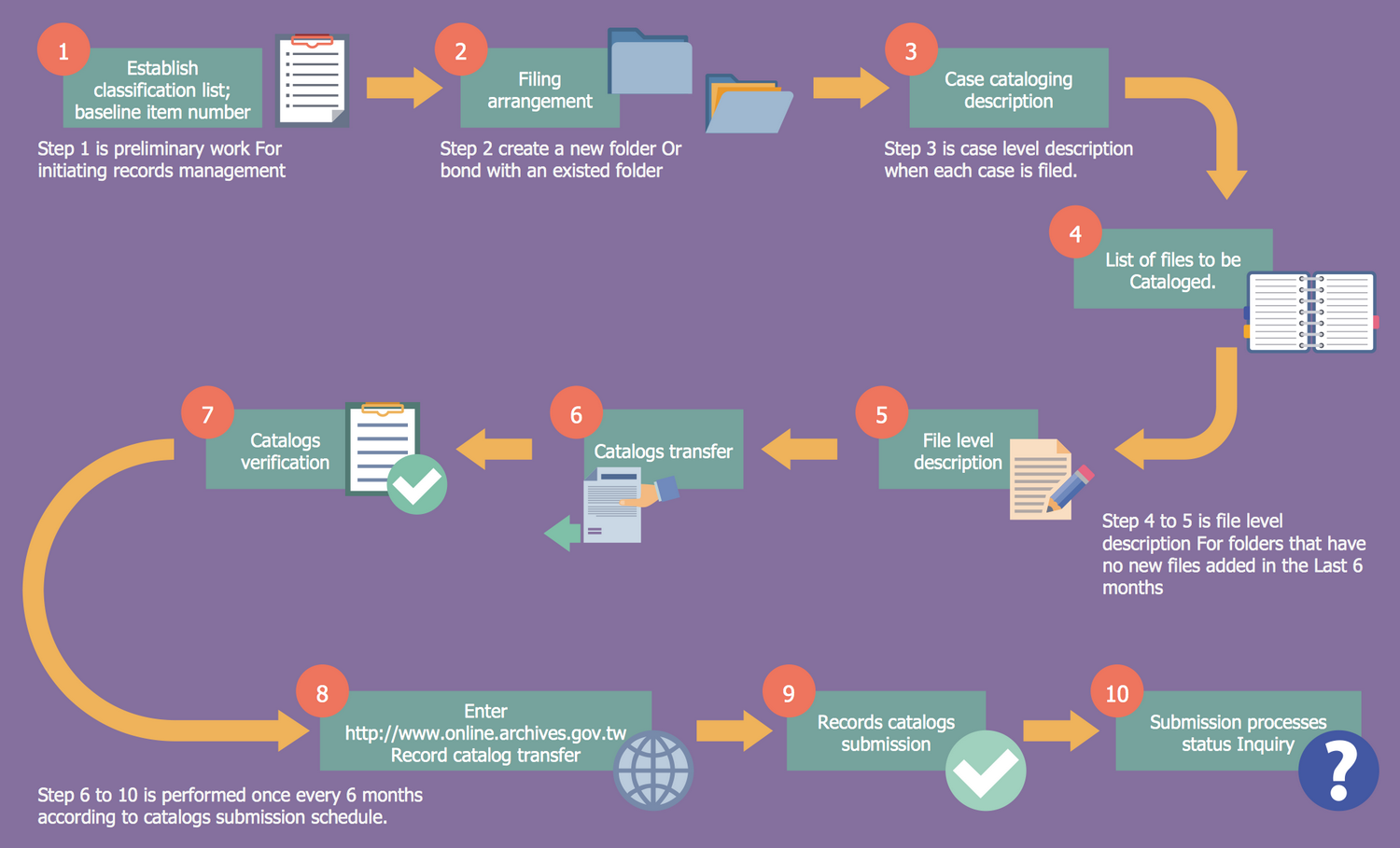 Proposed patient appointment procedure business process mapping proposed patient appointment procedure business process mapping pinterest business process mapping business and sample resume pooptronica Images