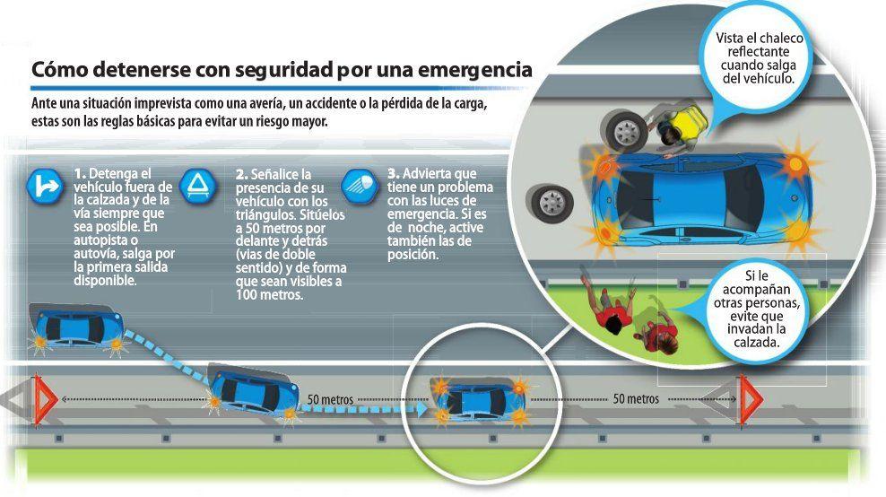 #España Cómo detenerse con seguridad en una #EmergenciaEnCarretera Recuerda: triángulos y https://t.co/OZ9tqjxA2k https://t.co/EJZR65NvSn