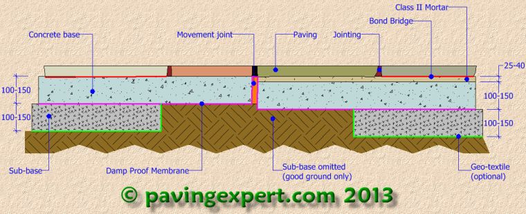Pavingexpert flagstones for driveways flagstone