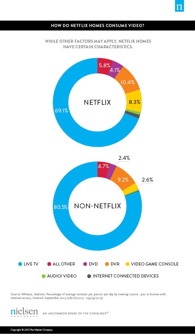 the VOD phenomenon—bolstered by subscription VOD services such as