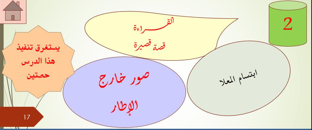 اللغة العربية بوربوينت درس صور خارج الإطار للصف الحادي عشر Pie Chart Chart Map