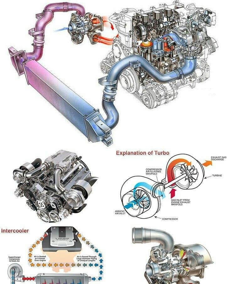 """EngineeringPrinciples on Instagram: """"Turbocharger or Turbo Engine…… A turbocharger, colloquially known as a turbo, is a turbine-driven forced induction device that…"""""""