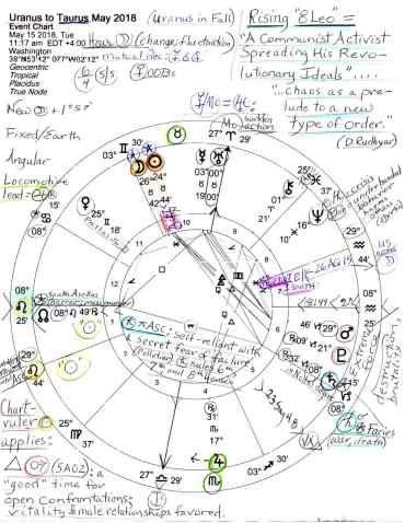 Zodiac Signs Aquarius Facts Truths Elegant Stars Over Washington May