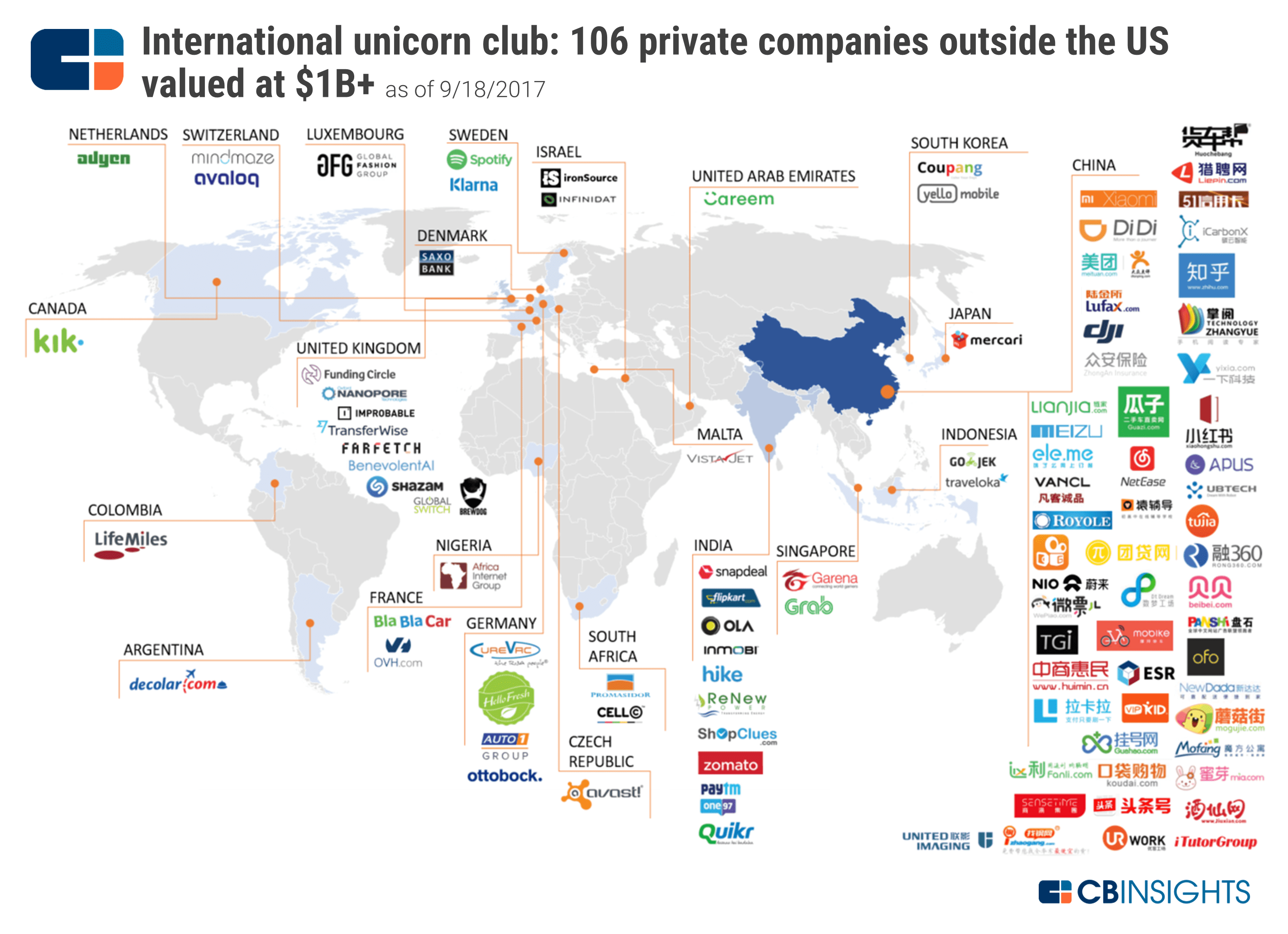The International Unicorn Club 107 Private Companies Outside The