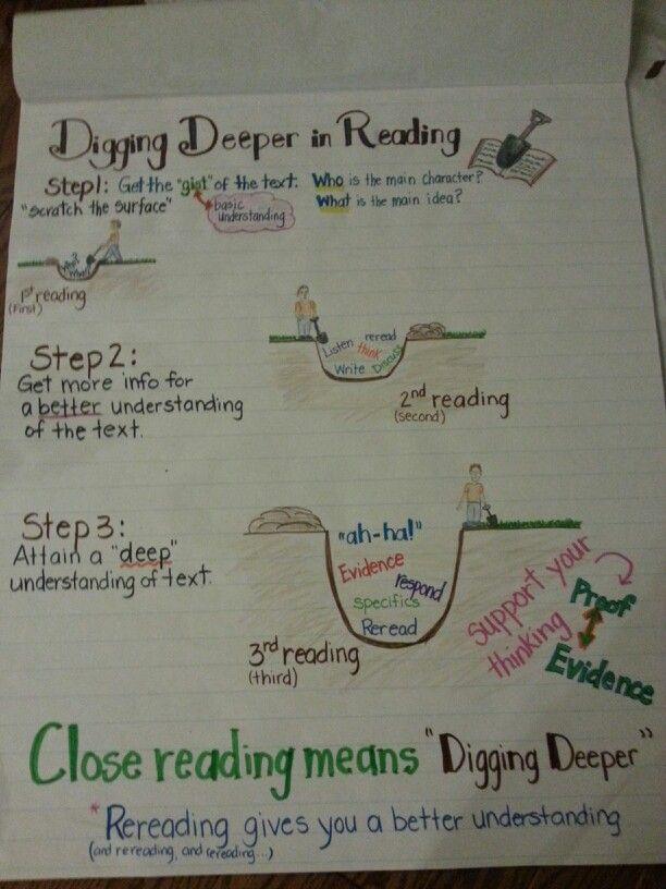 Anchor chart for digging deeper with close reading Made by Me