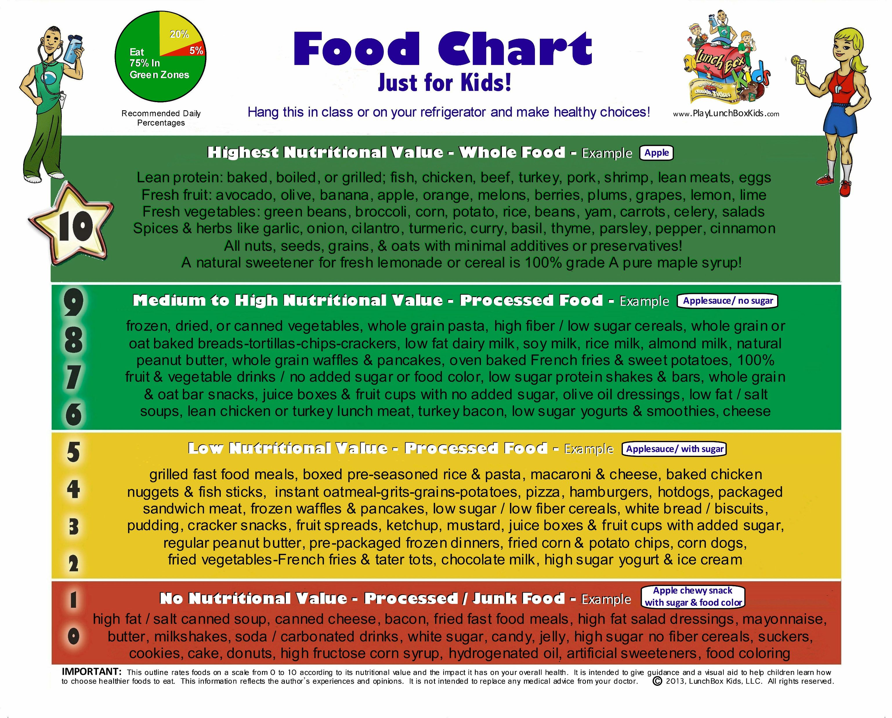 Food Scale Chart for children. Whole Foods/Processed Foods/Junk ...