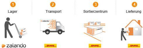Zalando bietet ab sofort schnellere Lieferoption - http://www.onlinemarktplatz.de/54651/zalando-bietet-schnellere-lieferoption/