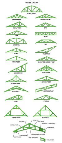 How To Build Roof Trusses Roof Trusses How To Plan Roof Design