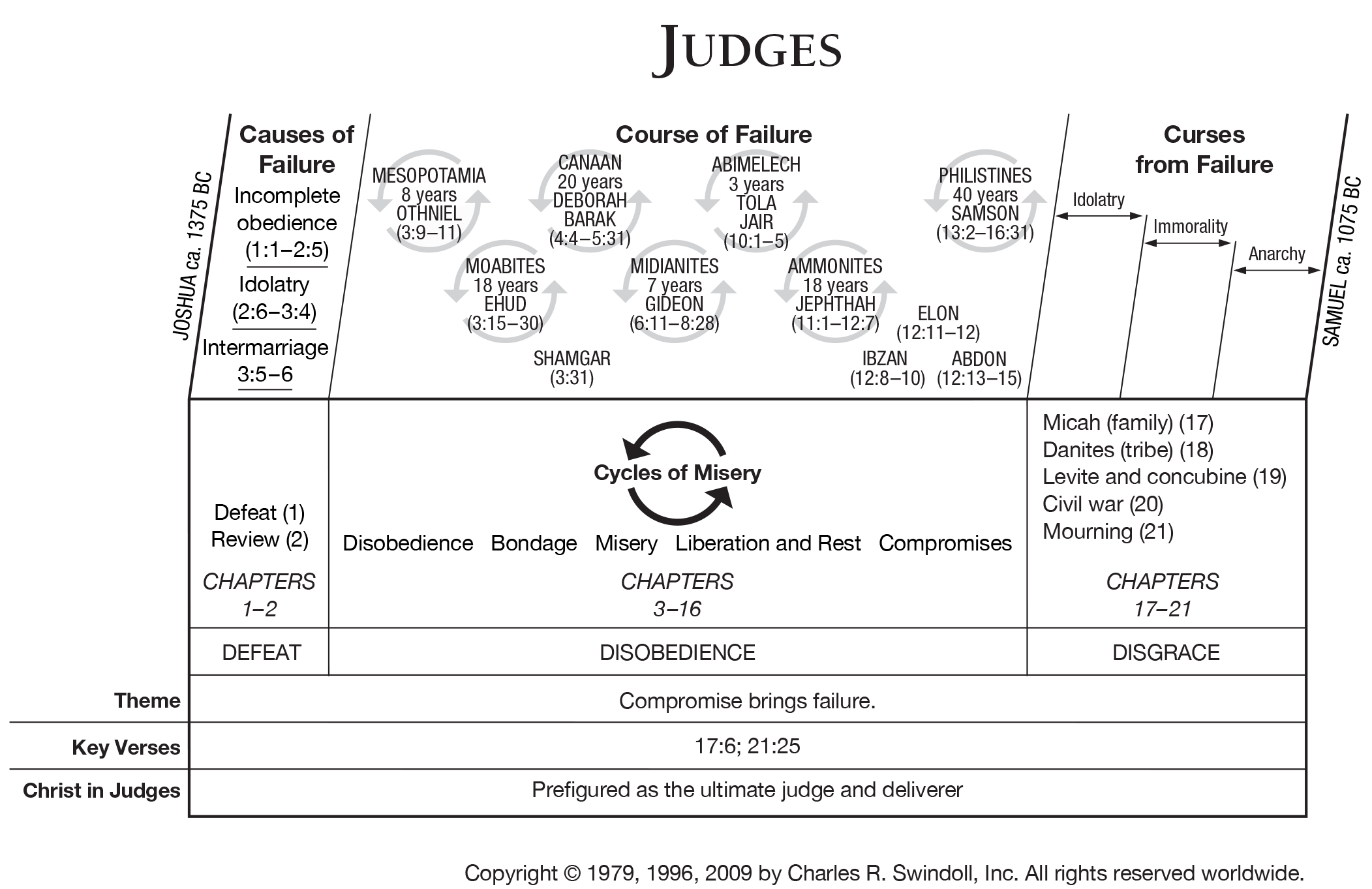 Judges of israel in the book of judges pictures