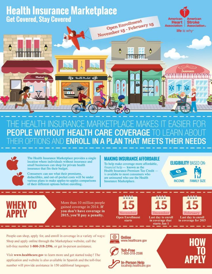 Health Insurance Marketplace Infographic Marketplace Health