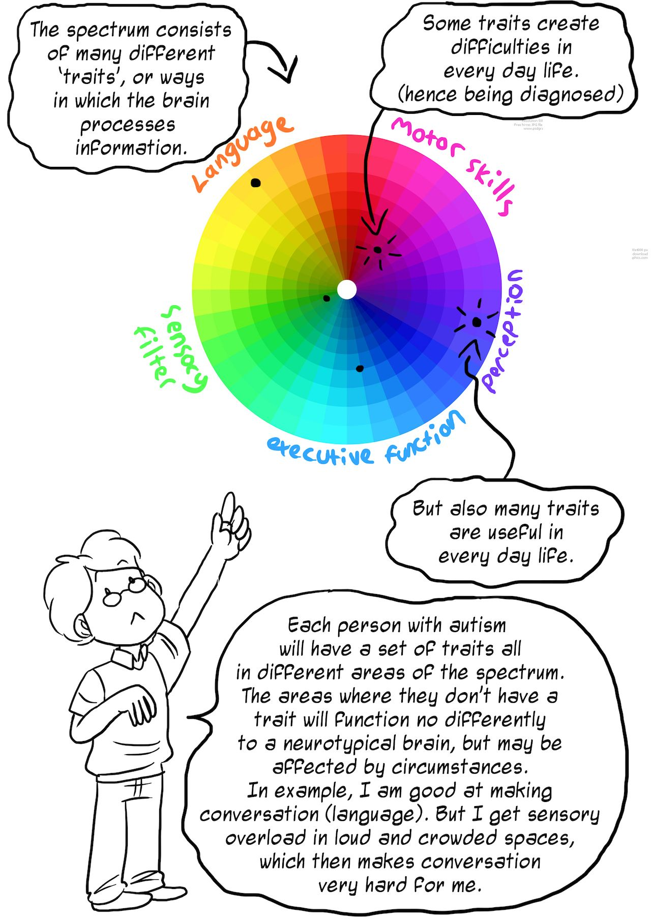 ic Redesigns the Autism Spectrum to Crush Stereotypes