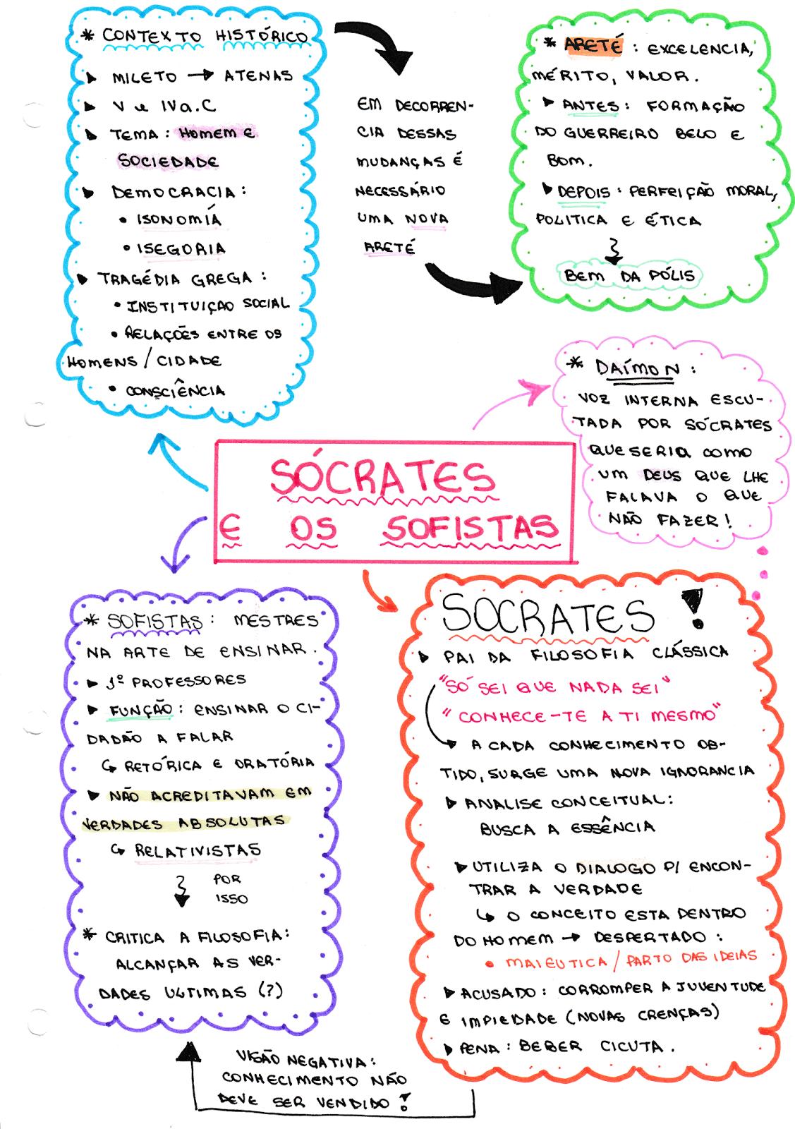 Mapa Mental Filosofia - Socrátes e os Sofistas ~ Vestibulândia   abc ...