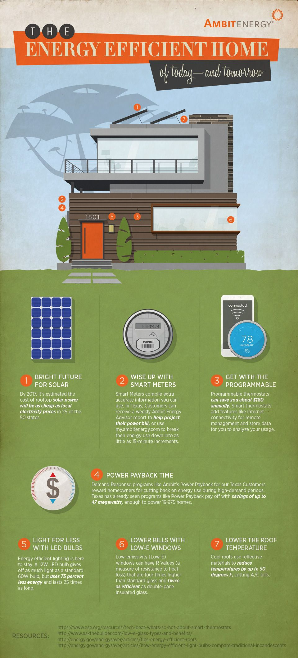 Infographic Home Energy Savings Trends With Real Staying