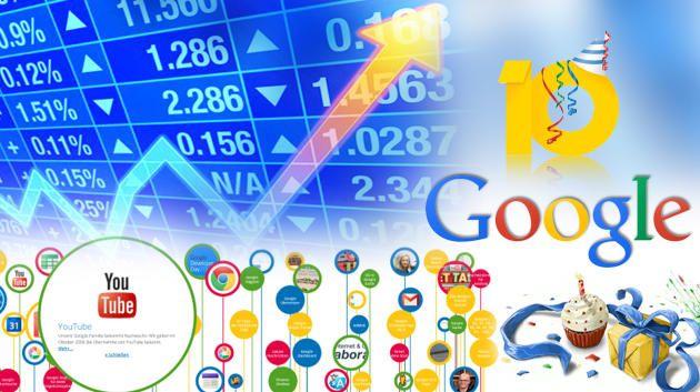 Google Aktien Kaufen