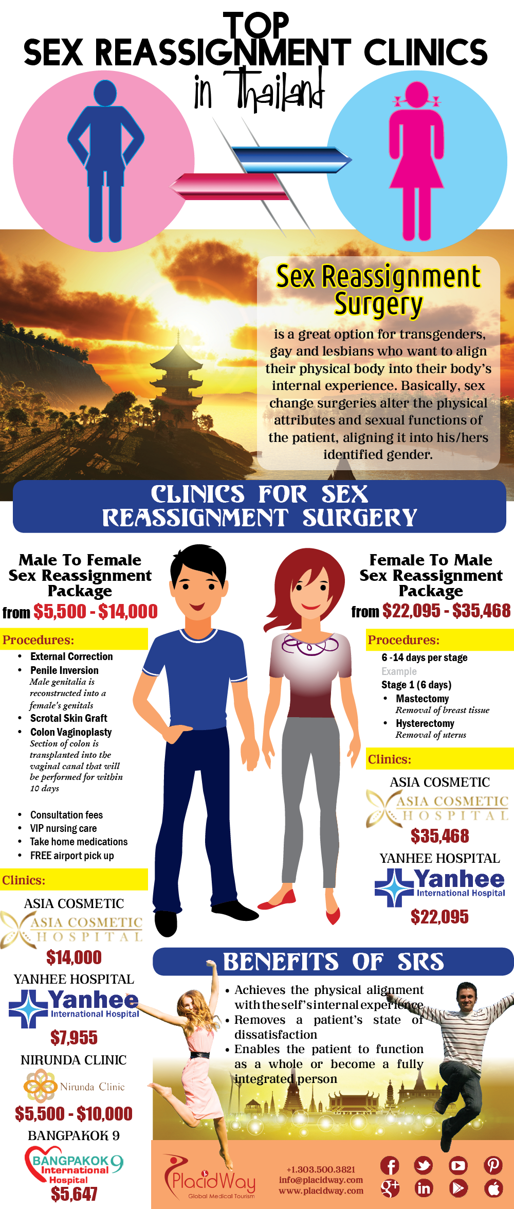 Affordable and sex change surgery