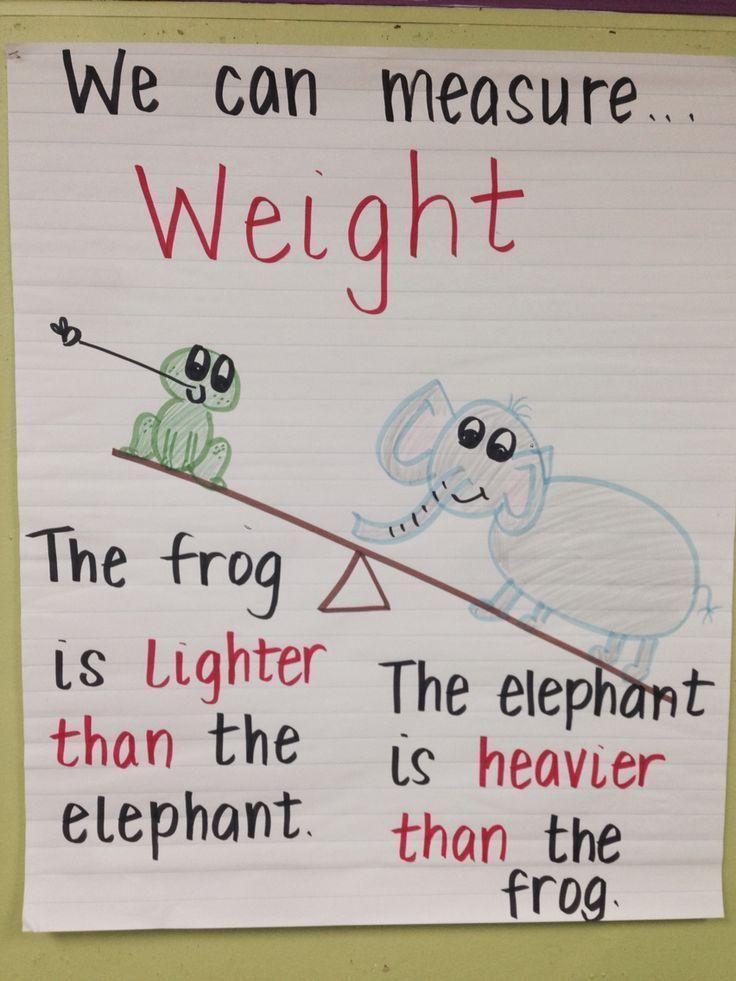 Kindergarten measurement anchor chart Class Pinterest Anchor
