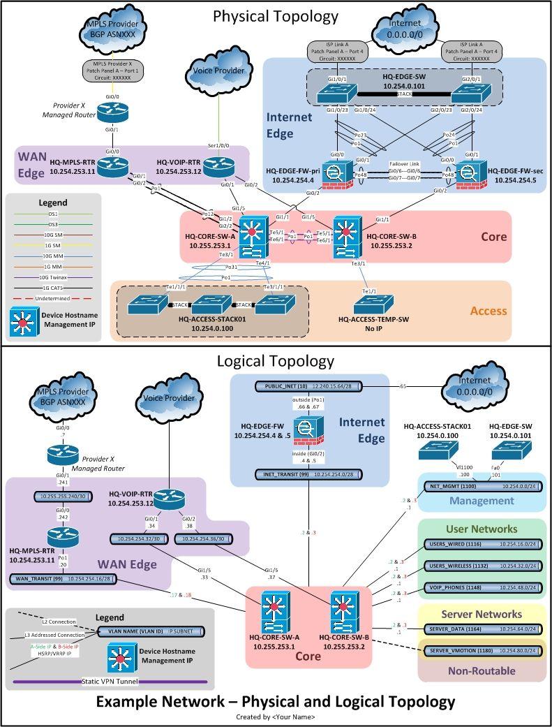 21 Complex Physical Network Diagram Example Technique Http Bookingritzcarlton Info 21 Complex Physica Visio Network Diagram Diagram Design Data Flow Diagram
