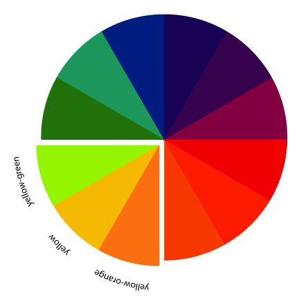The Art Of Choosing Analogous Color Schemes Color Schemes