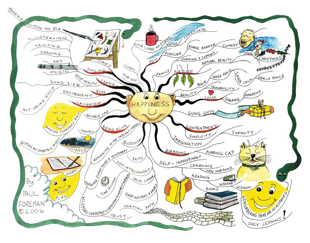happiness mind map by paul foreman - Best Concept Map Software
