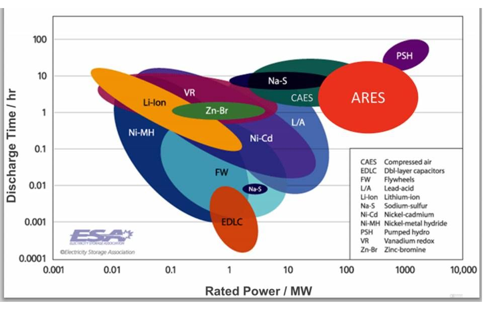 Beyond batteries: The diverse technologies vying for the bulk storage market - Ares North America - ARES = Advanced Rail Energy Storage; PSH = Pumped Hydro Storage; CAES = Compressed Air Energy Storage; also molten salt thermal storage, flywheels, and ice storage (better AC cost efficiency for buildings, plus some utility applications).
