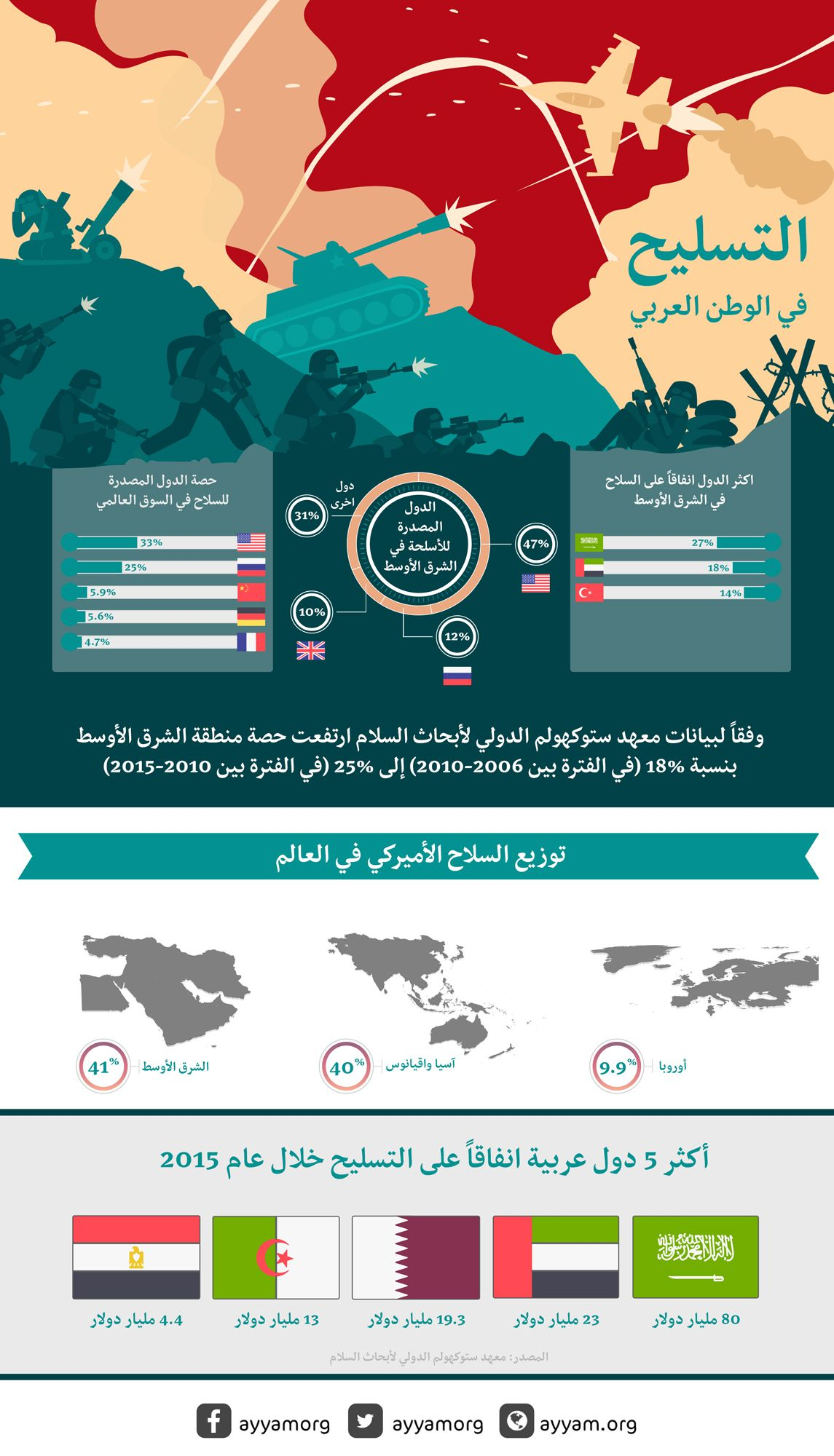 التسلح في الوطن العربي تعرف على أكثر دول الشرق الأوسط إنفاقا على الأسلحة وعلى حصص الدول المصدرة للسلاح Syria Middleeast Weapon Guns