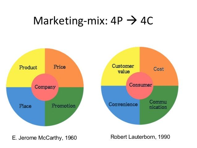 the five c's of marketing - Google Search | Marketing | Pinterest ...