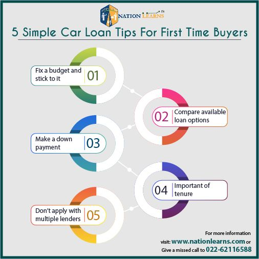 5 Simple Car Loan Tips For First Time Buyers