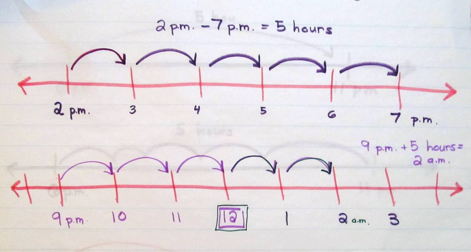 Using Open Number Lines To Determine Elapsed Time