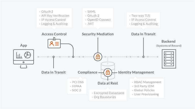 API Management Platform Products | Apigee | Digital