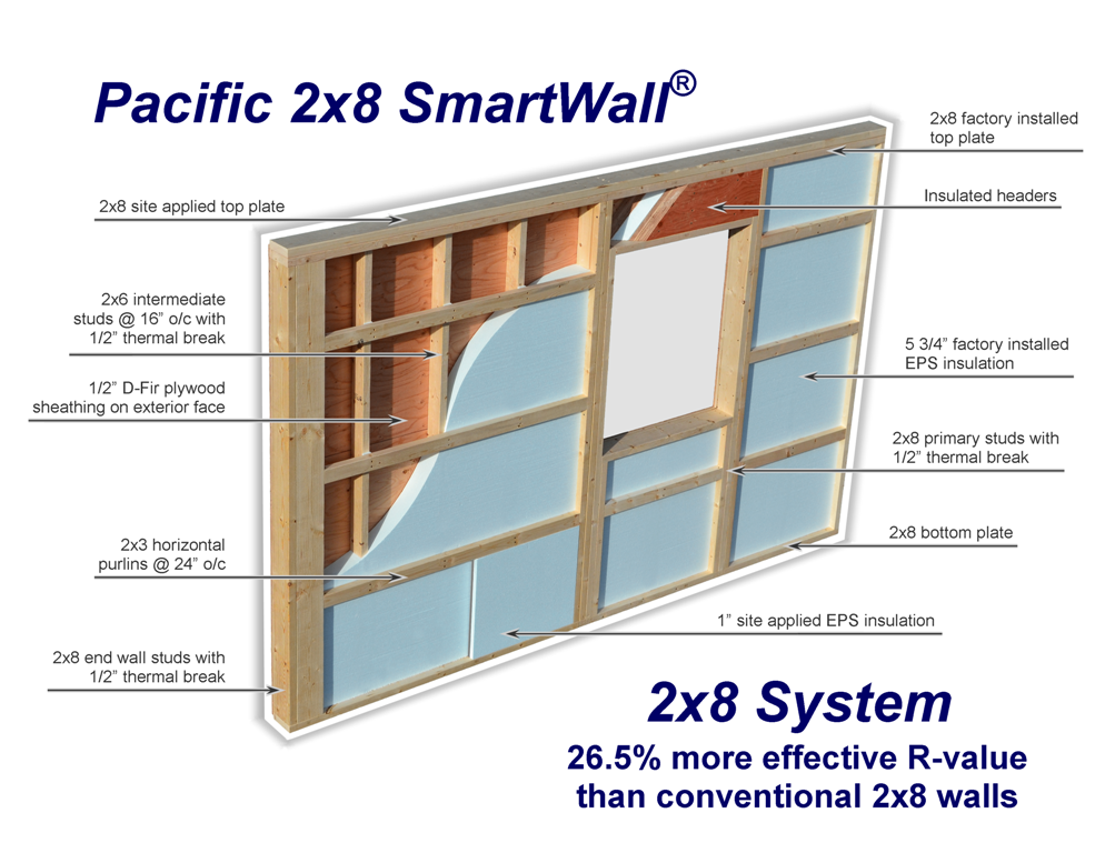 2x8 Pacific Smartwall By Reducing The Amount Of Wood That Can Act As A Thermal Bridge The Pacific Smartwall Insulation Performance Is Far Higher Than A Conve