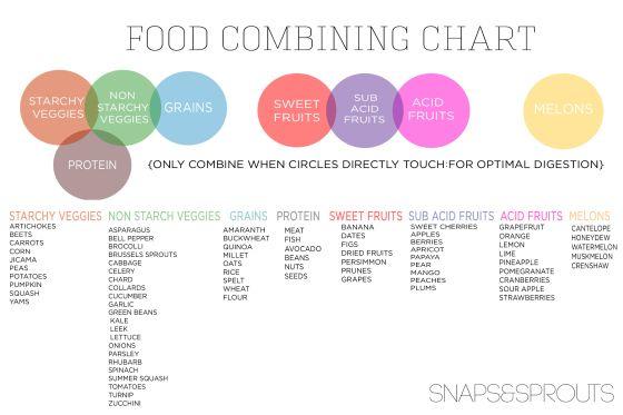 combine food chart - 560×373
