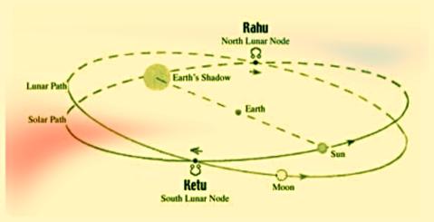 Rahu and Ketu Transit 12222