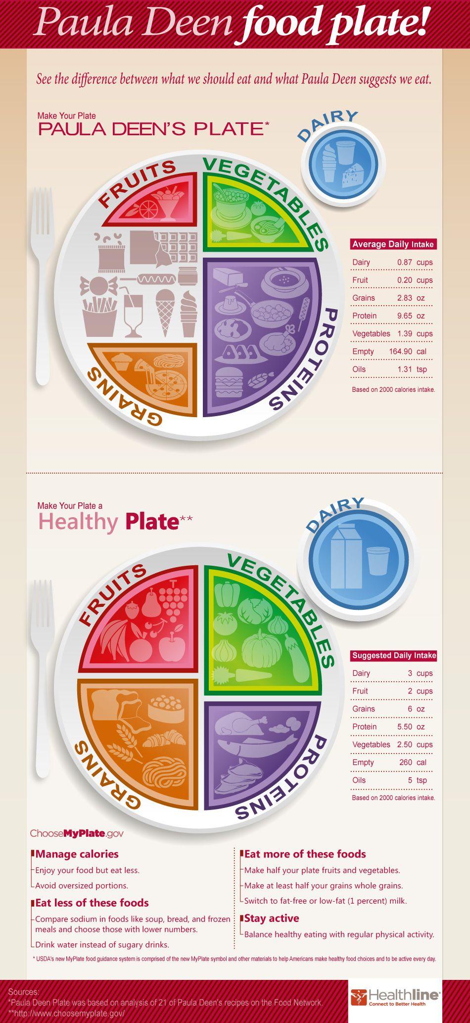 Infographic Paula Deen S Food Plate Healthline Paula Deen Infographic Health Paula Deen Recipes