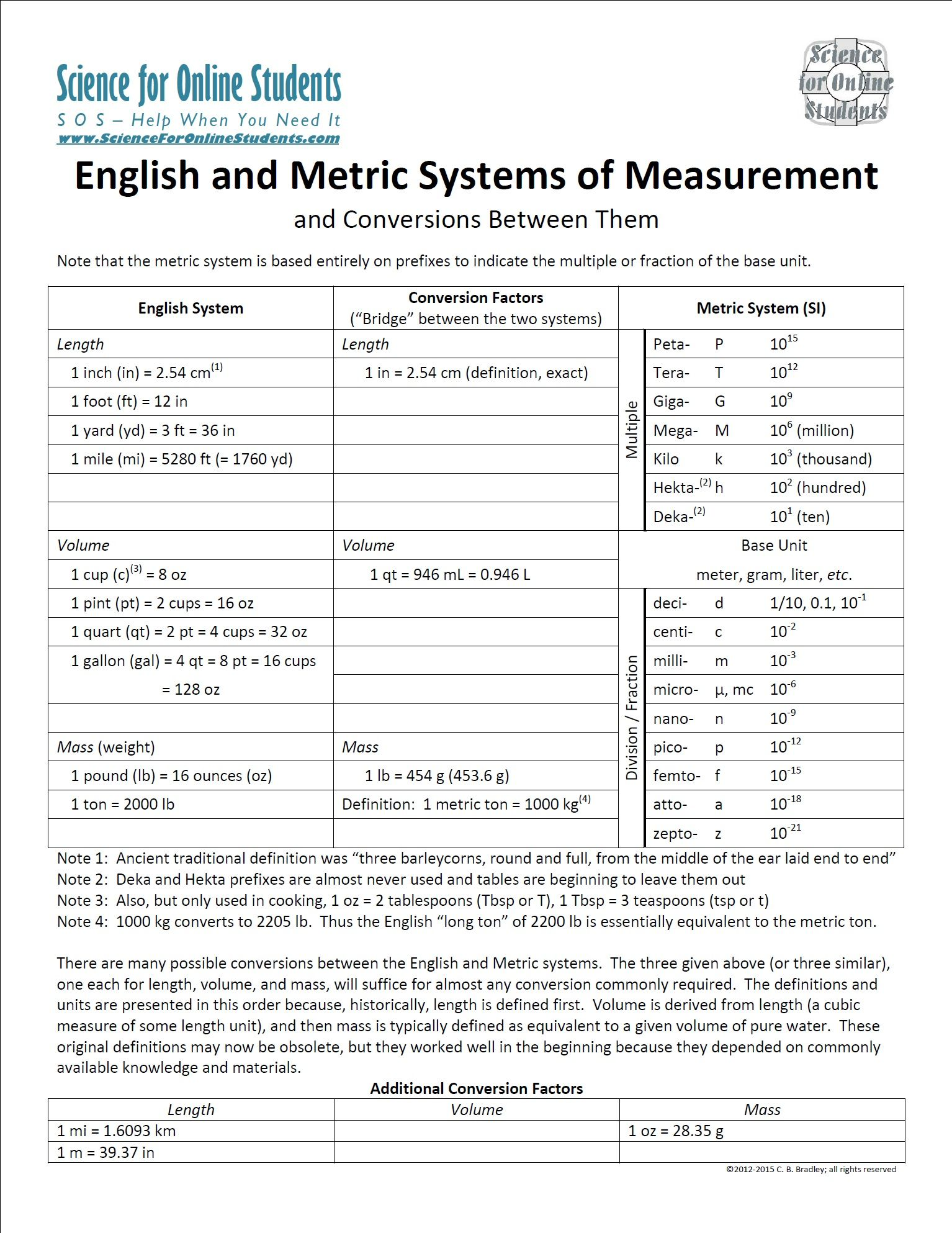 Table Of English System Metric System And Conversions