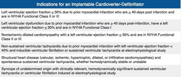 Indications For Implantable Cardioverter Defibrillator Rosh